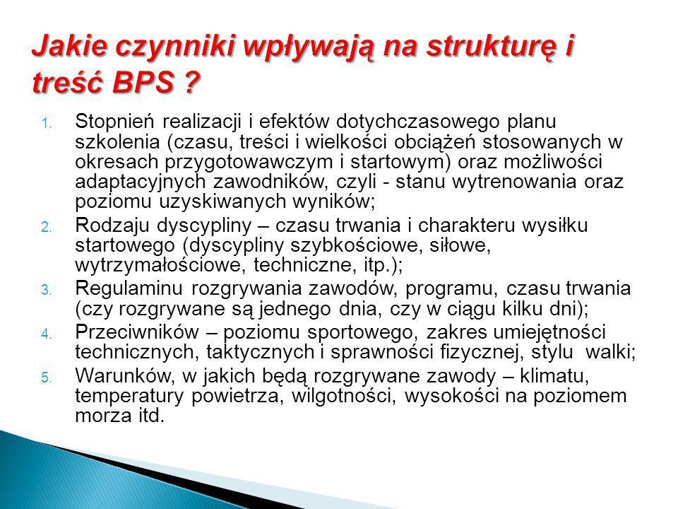 Jakie czynniki wpływają na strukturę i treść BPS