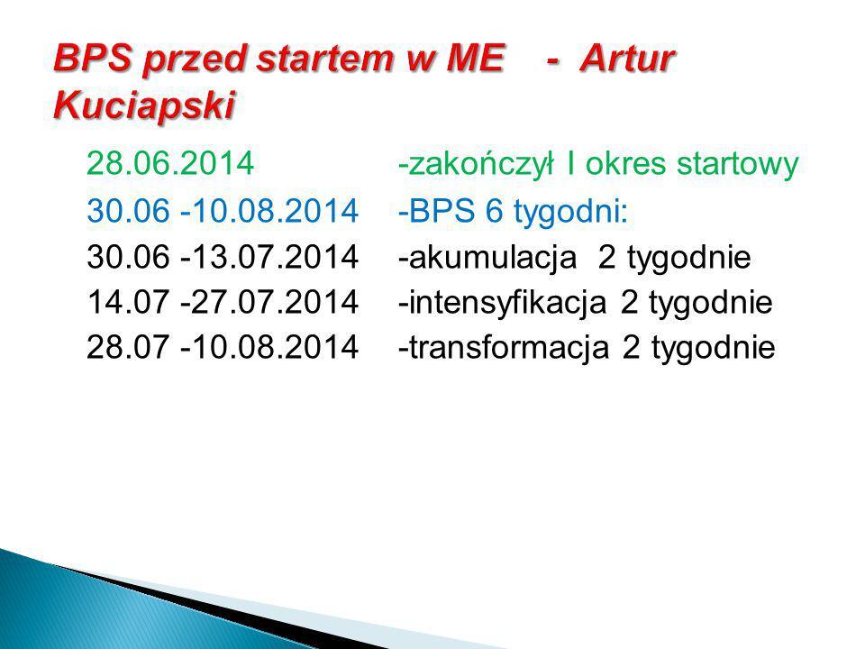 BPS przed startem w ME - Artur Kuciapski