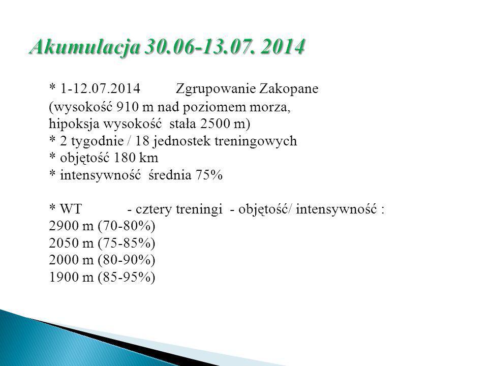 Akumulacja 30.06-13.07. 2014 * 1-12.07.2014 Zgrupowanie Zakopane