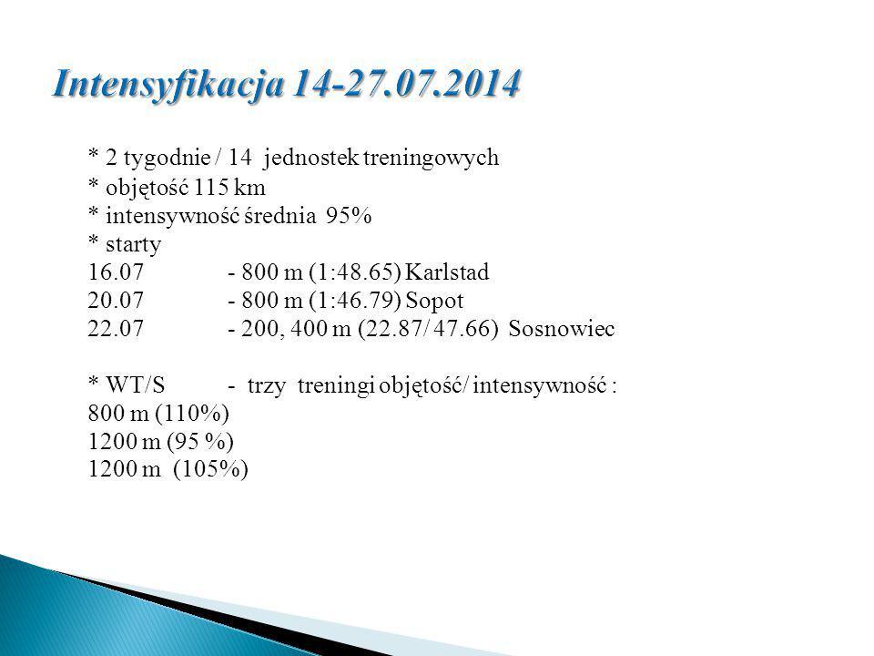 Intensyfikacja 14-27.07.2014 * 2 tygodnie / 14 jednostek treningowych