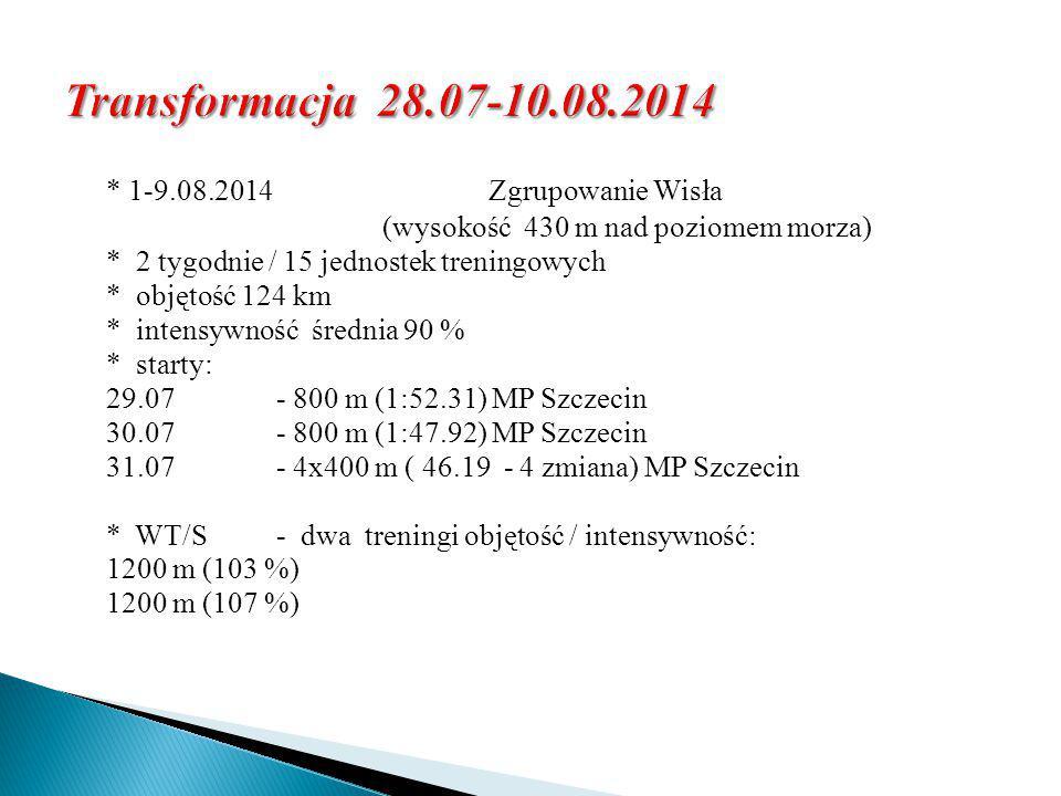 Transformacja 28.07-10.08.2014 * 1-9.08.2014 Zgrupowanie Wisła