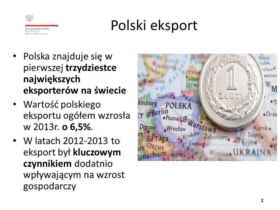 Polski eksport Polska znajduje się w pierwszej trzydziestce największych eksporterów na świecie.