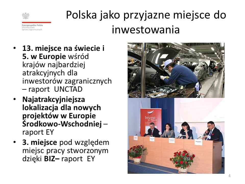 Polska jako przyjazne miejsce do inwestowania