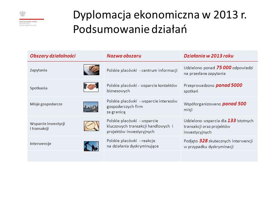 Dyplomacja ekonomiczna w 2013 r. Podsumowanie działań