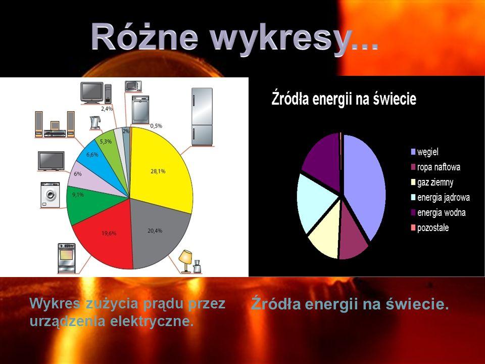 Różne wykresy... Źródła energii na świecie.