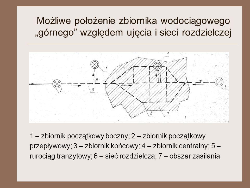 """Możliwe położenie zbiornika wodociągowego """"górnego względem ujęcia i sieci rozdzielczej"""