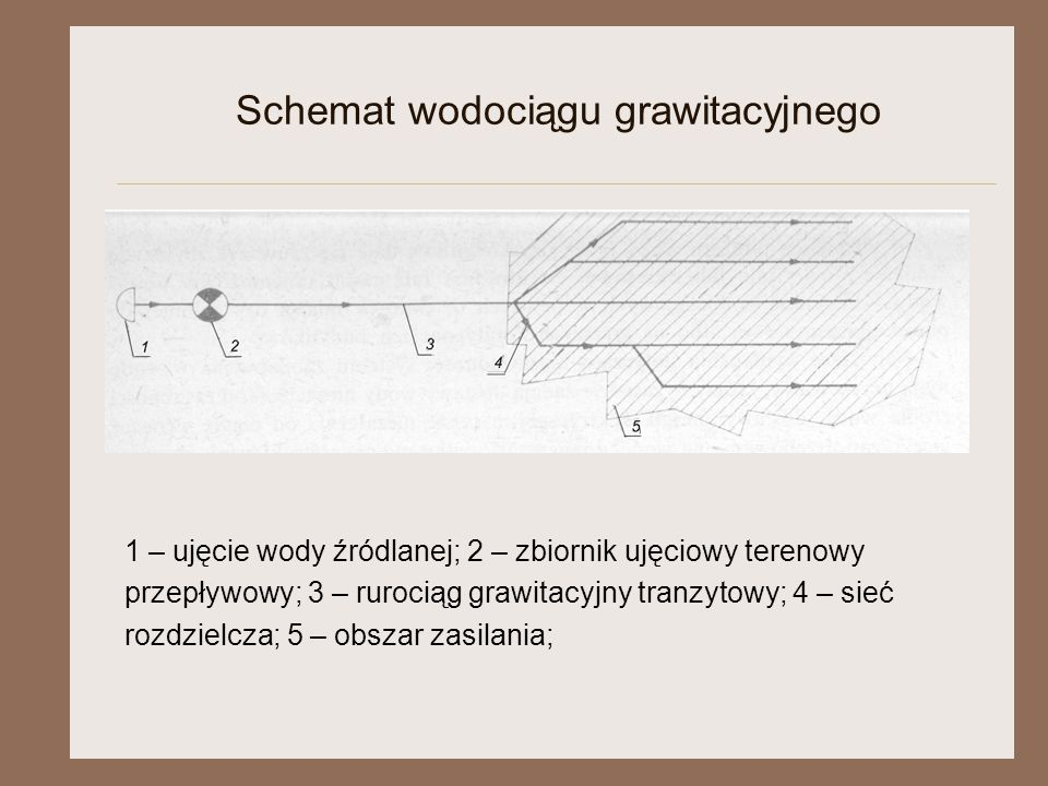Schemat wodociągu grawitacyjnego