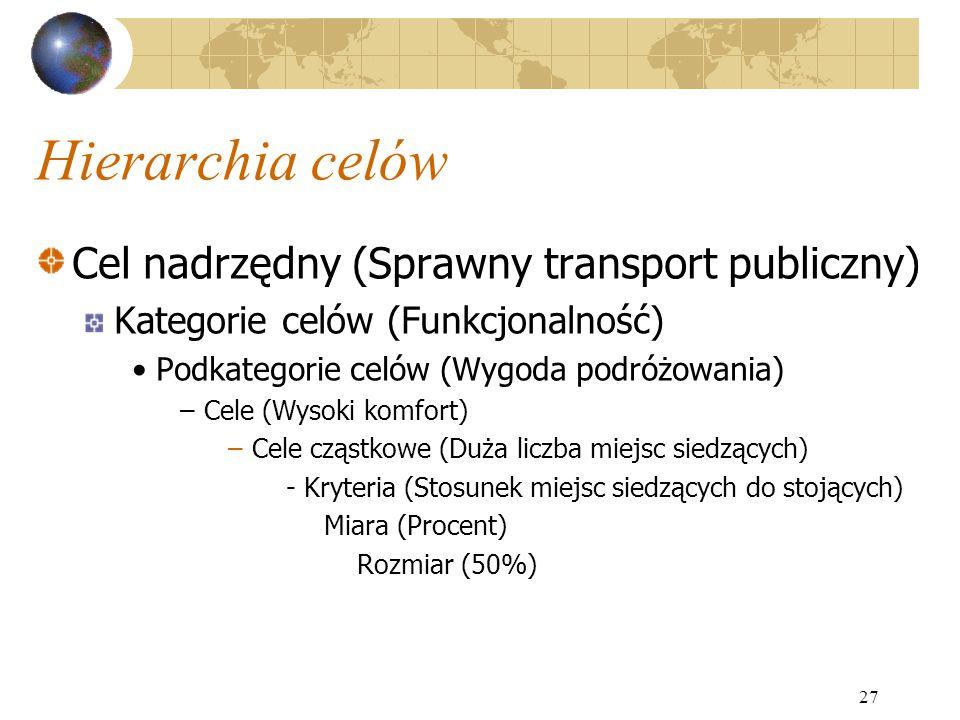 Hierarchia celów Cel nadrzędny (Sprawny transport publiczny)