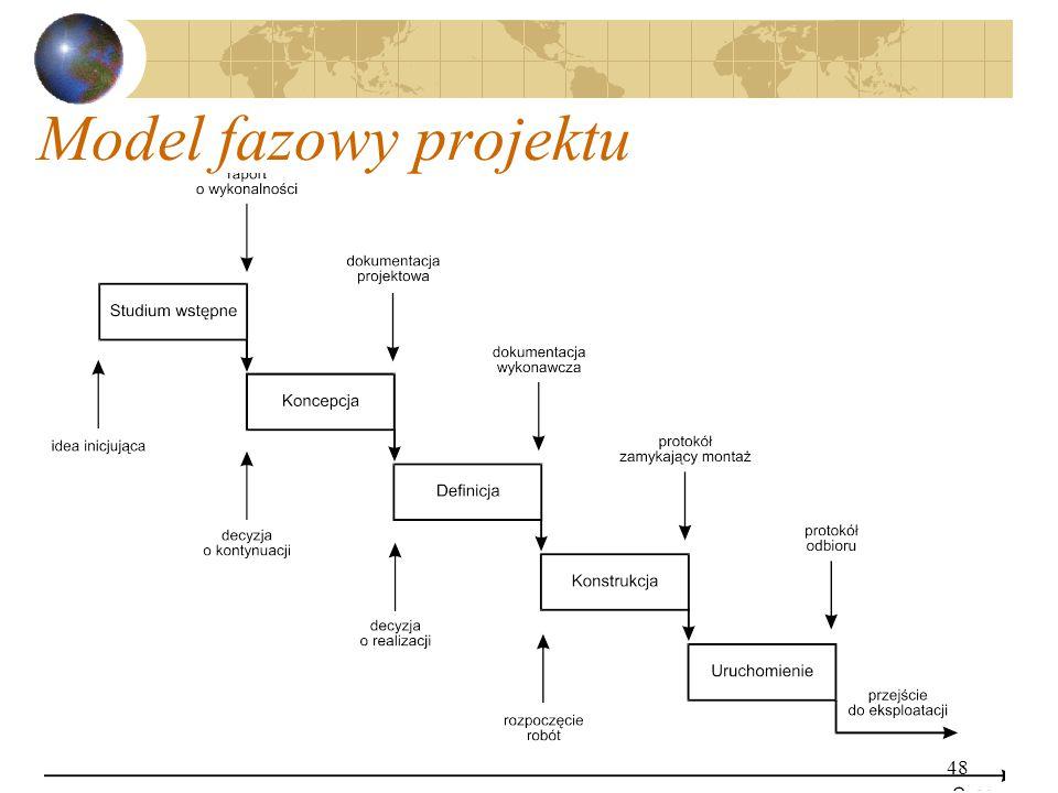Model fazowy projektu