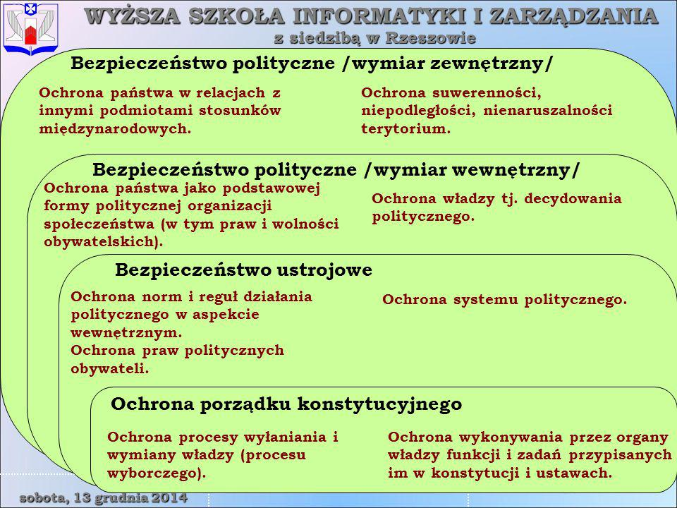 Bezpieczeństwo polityczne /wymiar zewnętrzny/
