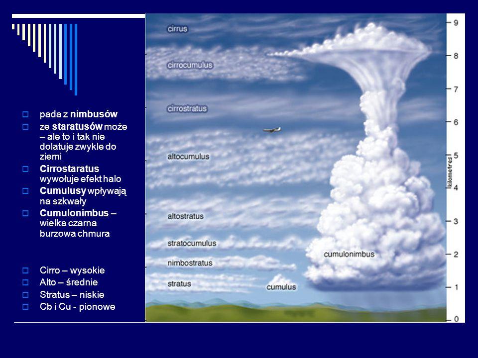 pada z nimbusów ze staratusów może – ale to i tak nie dolatuje zwykle do ziemi. Cirrostaratus wywołuje efekt halo.