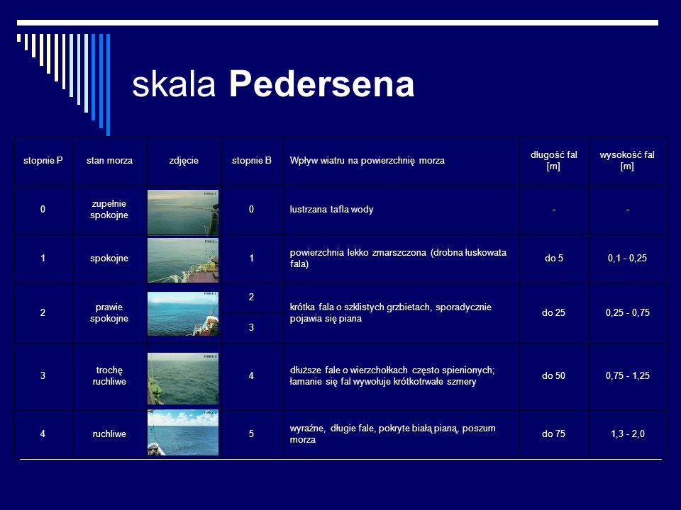 skala Pedersena 1,3 - 2,0. do 75. wyraźne, długie fale, pokryte białą pianą, poszum morza. 5.