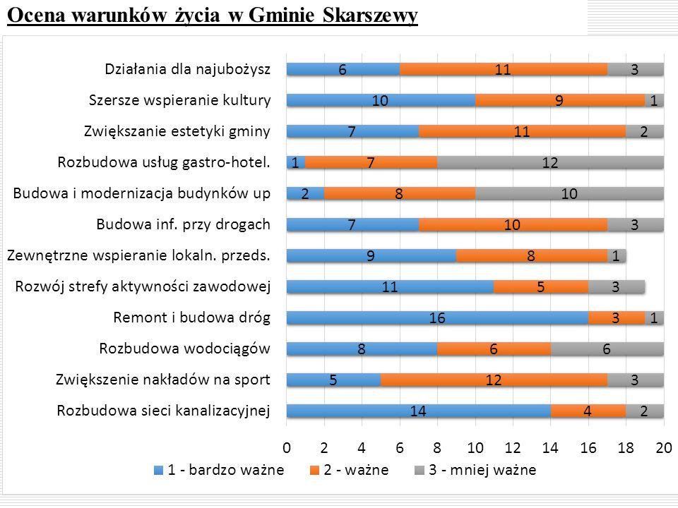 Ocena warunków życia w Gminie Skarszewy