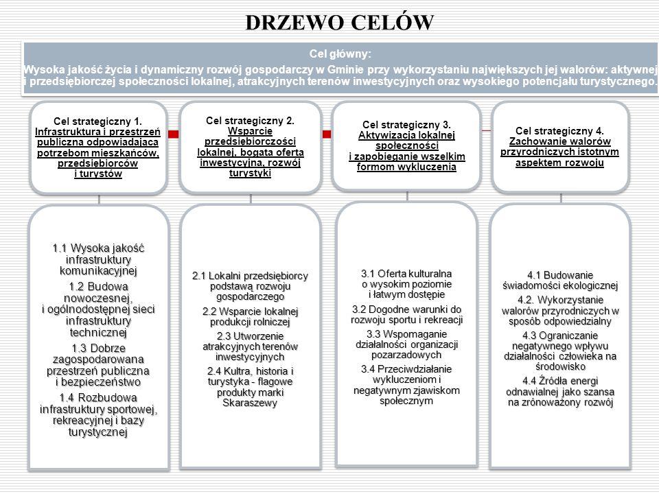 DRZEWO CELÓW 1.1 Wysoka jakość infrastruktury komunikacyjnej