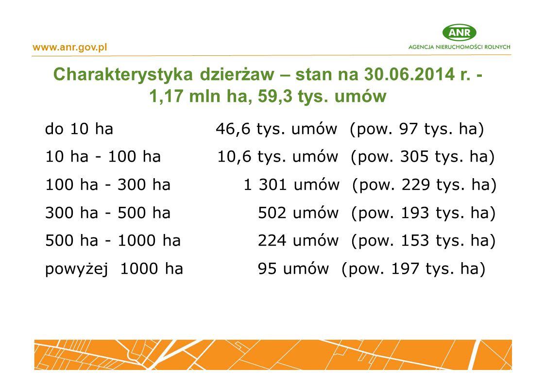 www.anr.gov.pl Charakterystyka dzierżaw – stan na 30.06.2014 r. - 1,17 mln ha, 59,3 tys. umów. do 10 ha 46,6 tys. umów (pow. 97 tys. ha)