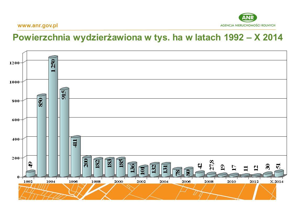 Powierzchnia wydzierżawiona w tys. ha w latach 1992 – X 2014