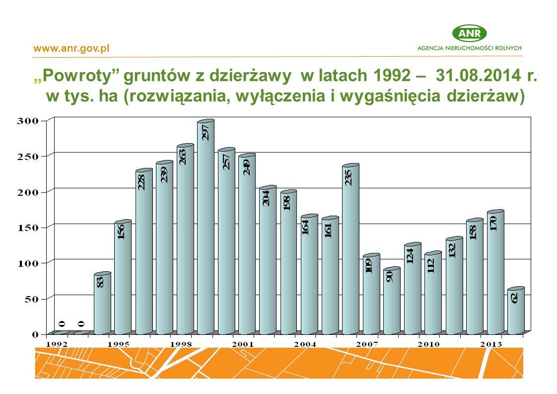 """www.anr.gov.pl """"Powroty gruntów z dzierżawy w latach 1992 – 31.08.2014 r."""