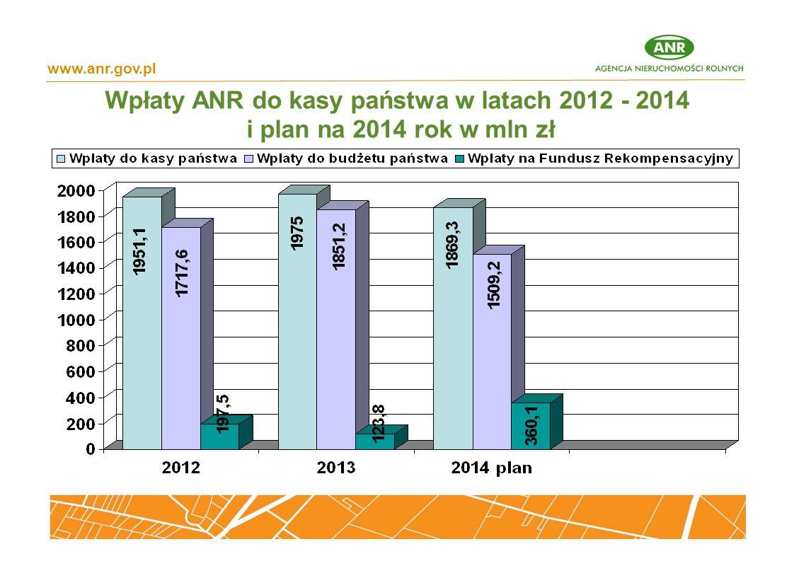 www.anr.gov.pl Wpłaty ANR do kasy państwa w latach 2012 - 2014 i plan na 2014 rok w mln zł