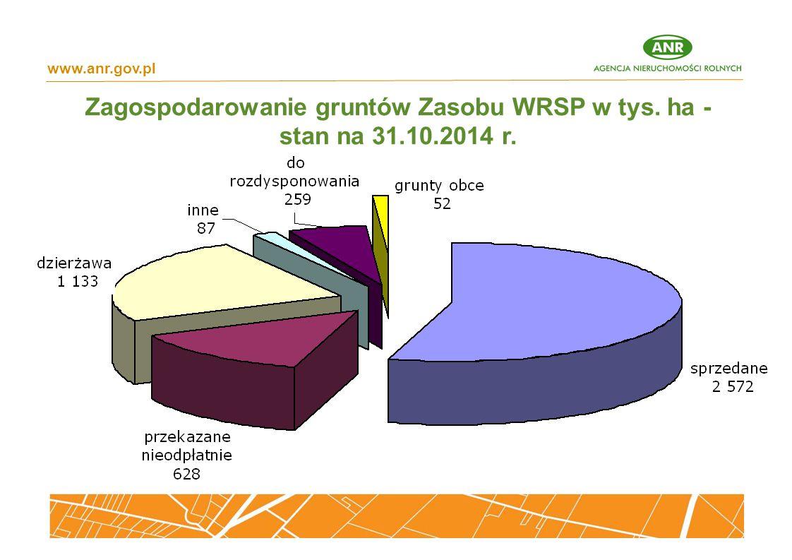 Zagospodarowanie gruntów Zasobu WRSP w tys. ha - stan na 31.10.2014 r.