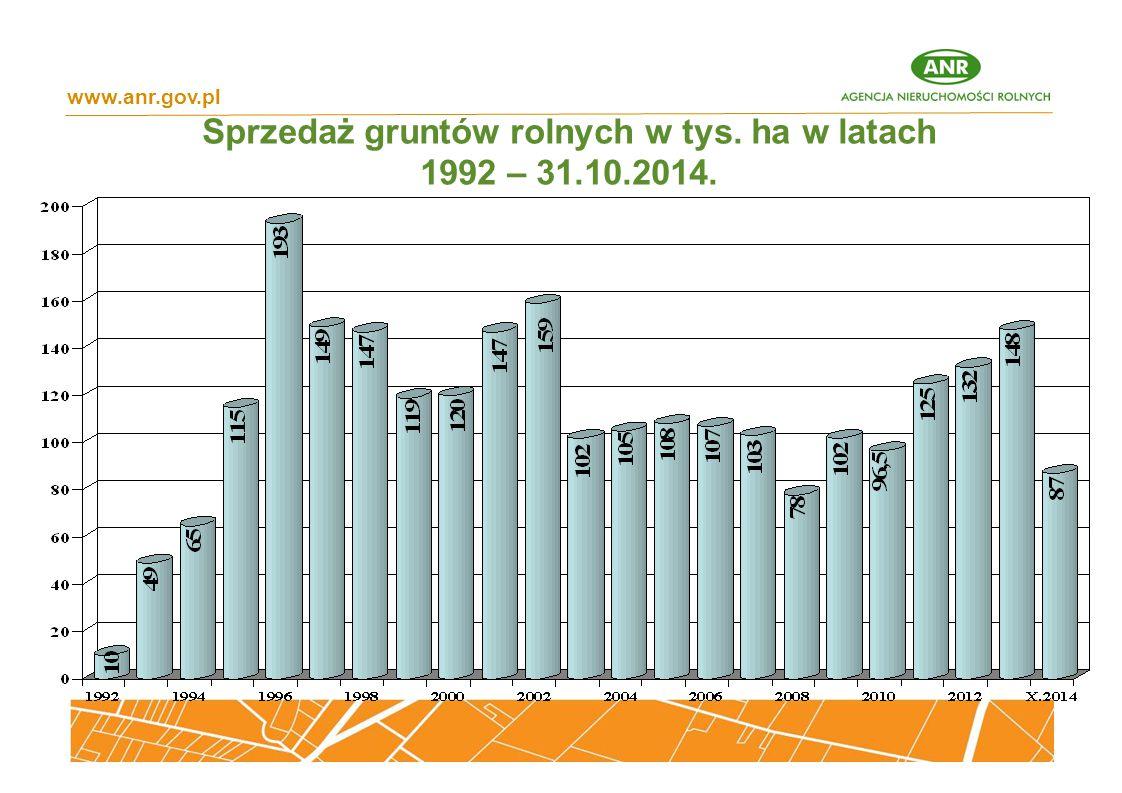 Sprzedaż gruntów rolnych w tys. ha w latach 1992 – 31.10.2014.