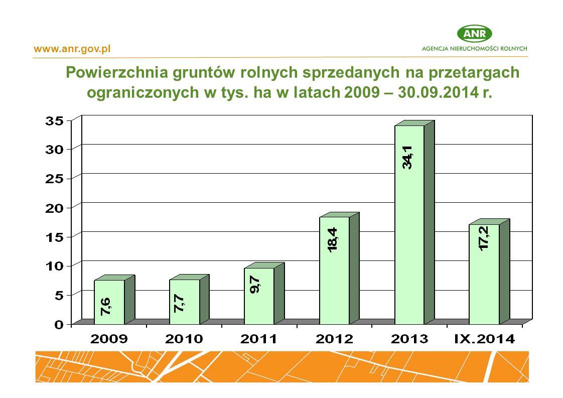 www.anr.gov.pl Powierzchnia gruntów rolnych sprzedanych na przetargach ograniczonych w tys.