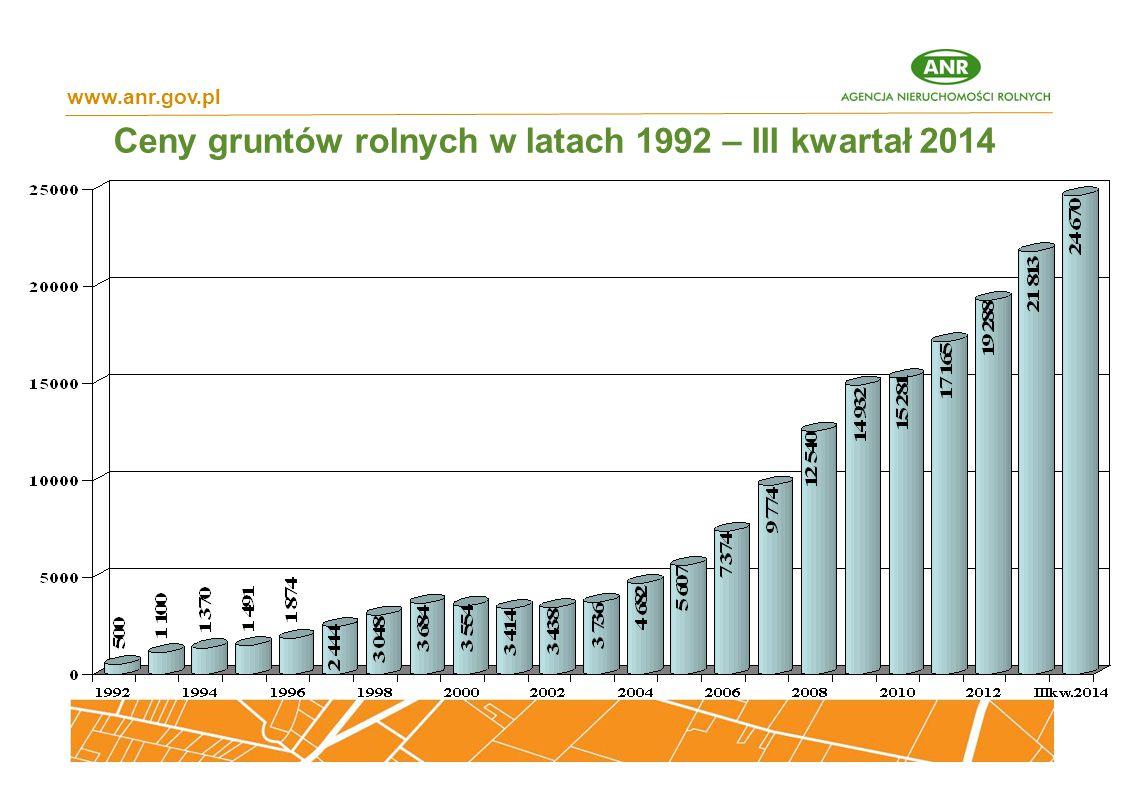 Ceny gruntów rolnych w latach 1992 – III kwartał 2014