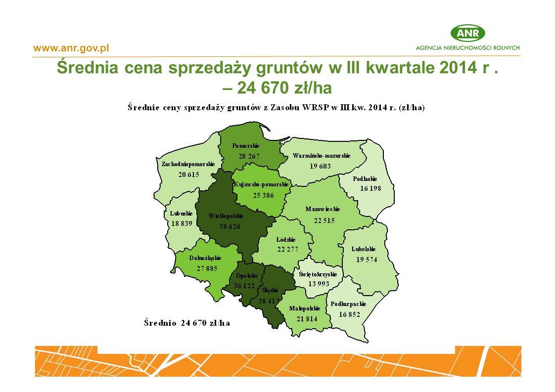 Średnia cena sprzedaży gruntów w III kwartale 2014 r . – 24 670 zł/ha