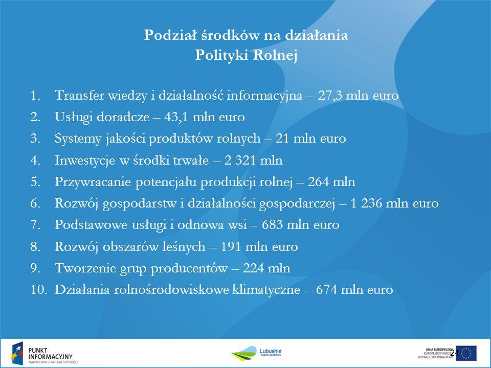 Podział środków na działania Polityki Rolnej