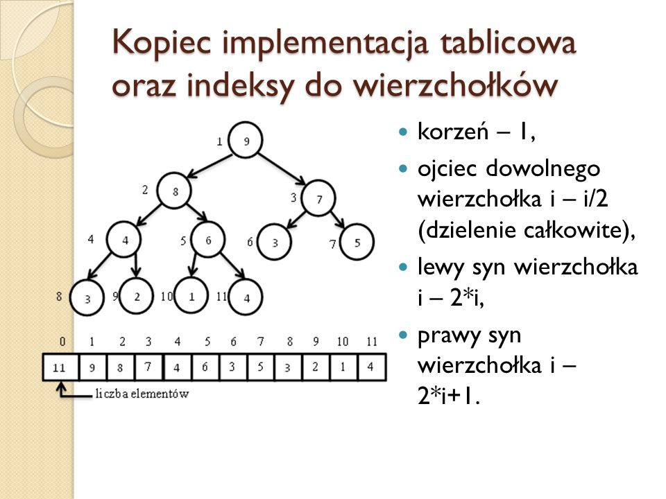Kopiec implementacja tablicowa oraz indeksy do wierzchołków
