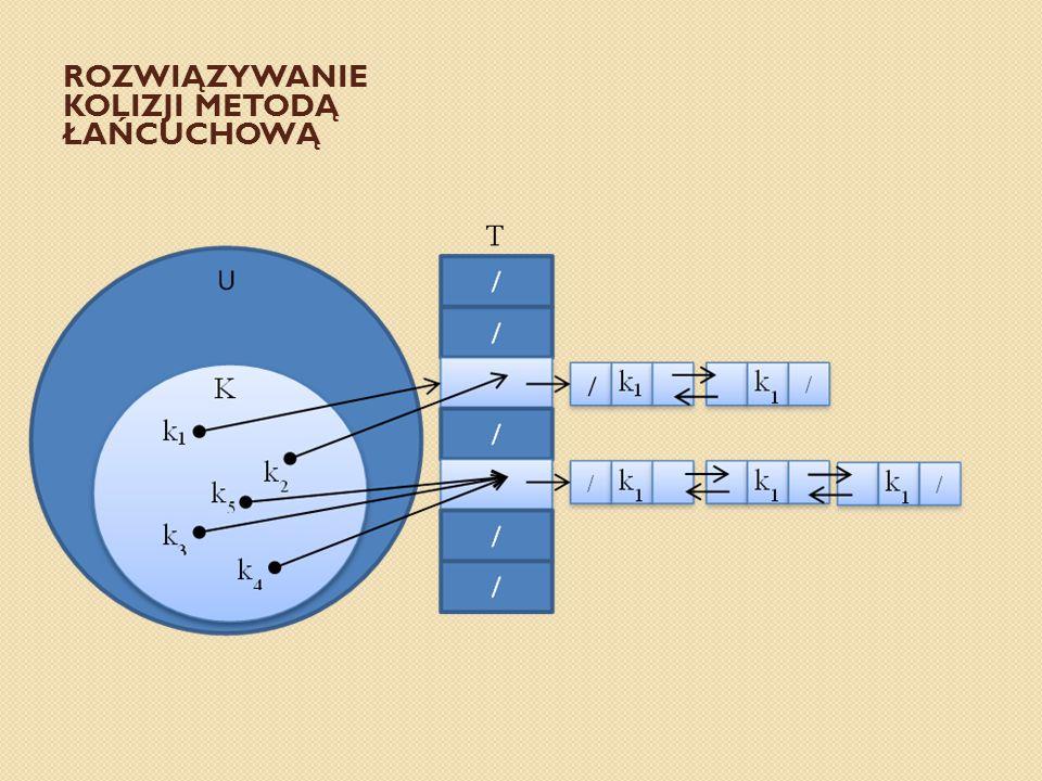 Rozwiązywanie kolizji metodą łańcuchową