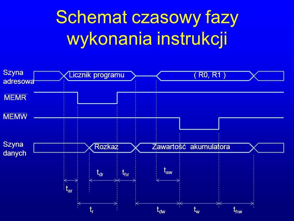 Schemat czasowy fazy wykonania instrukcji