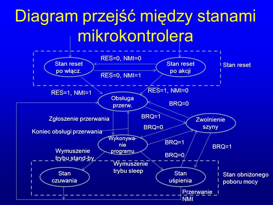 Diagram przejść między stanami mikrokontrolera