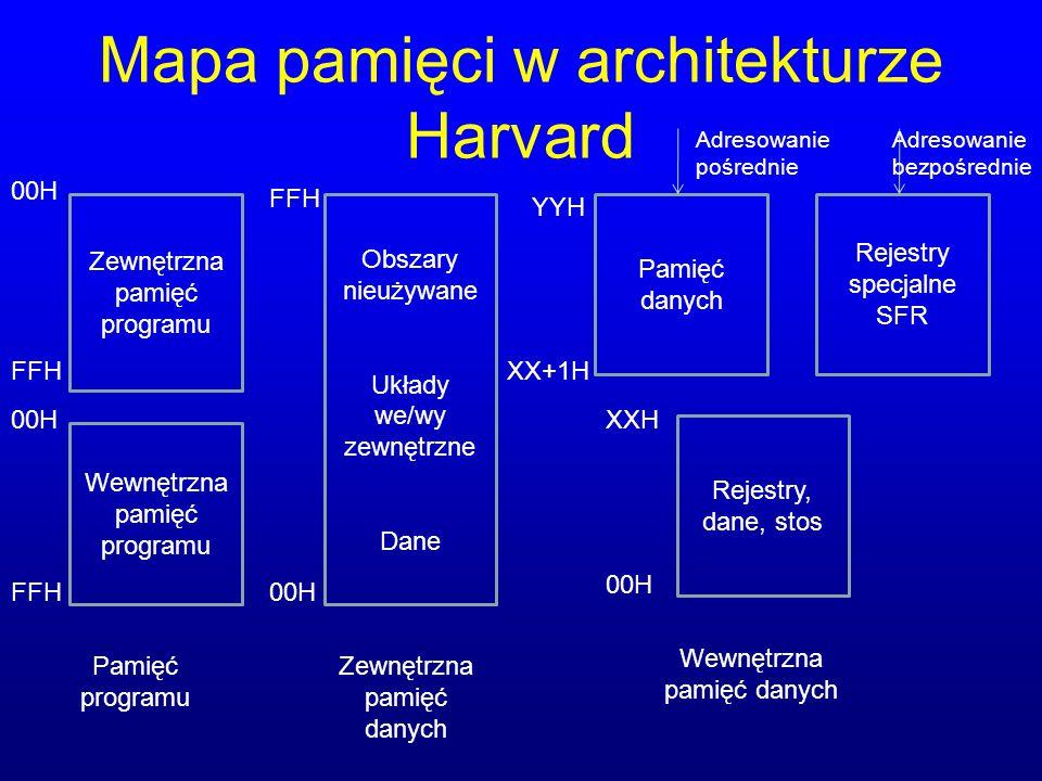 Mapa pamięci w architekturze Harvard