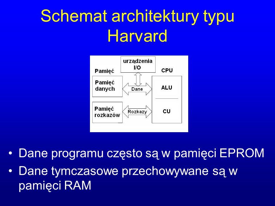 Schemat architektury typu Harvard