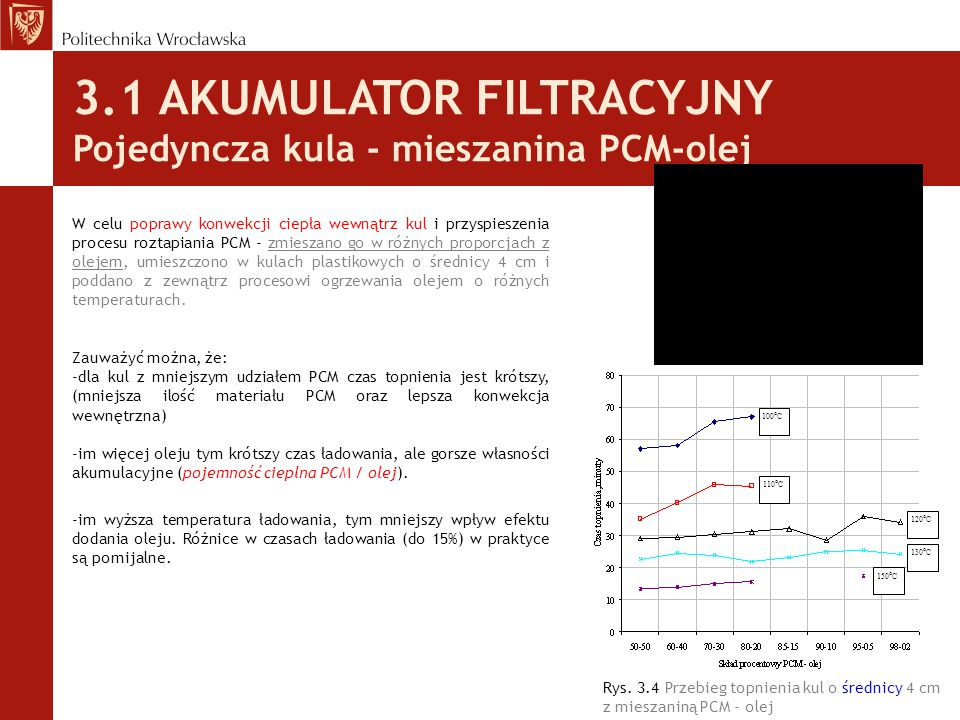 3.1 AKUMULATOR FILTRACYJNY Pojedyncza kula - mieszanina PCM-olej