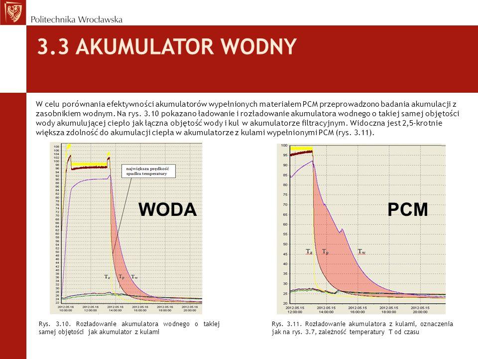 3.3 AKUMULATOR WODNY WODA PCM