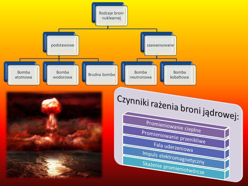 Rodzaje broni nuklearnej podstawowe Bomba atomowa Bomba wodorowa
