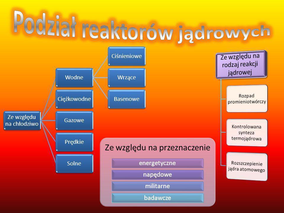 Podział reaktorów jądrowych
