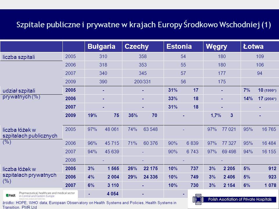 Szpitale publiczne i prywatne w krajach Europy Środkowo Wschodniej (1)