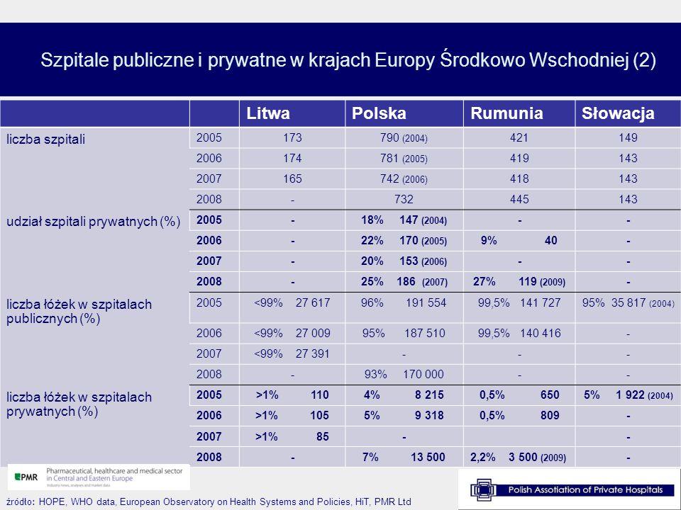 Szpitale publiczne i prywatne w krajach Europy Środkowo Wschodniej (2)