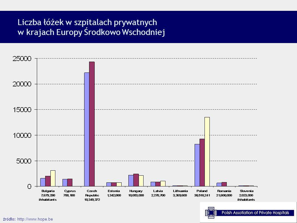 Liczba łóżek w szpitalach prywatnych