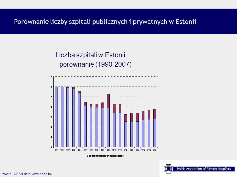 Porównanie liczby szpitali publicznych i prywatnych w Estonii
