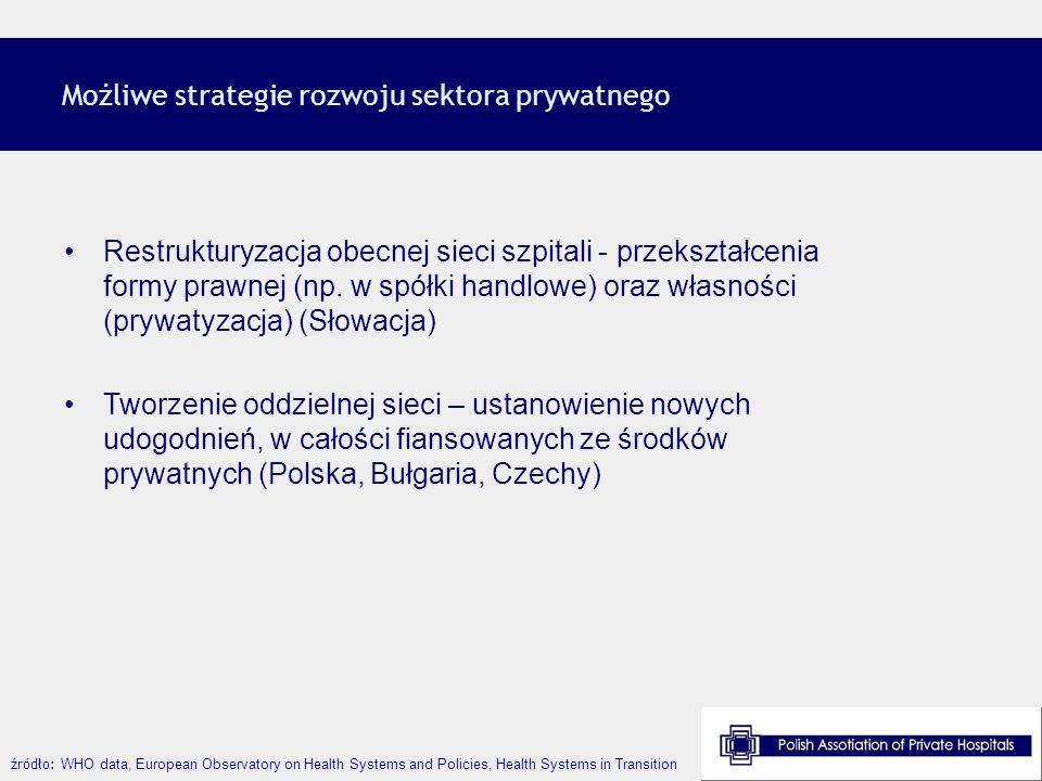 Możliwe strategie rozwoju sektora prywatnego