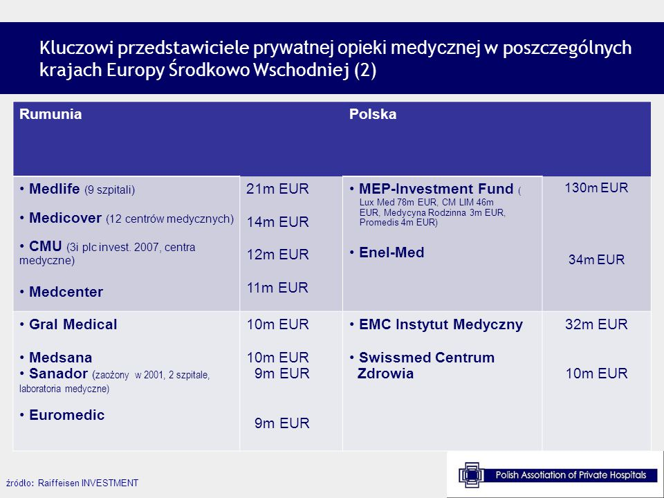 Kluczowi przedstawiciele prywatnej opieki medycznej w poszczególnych