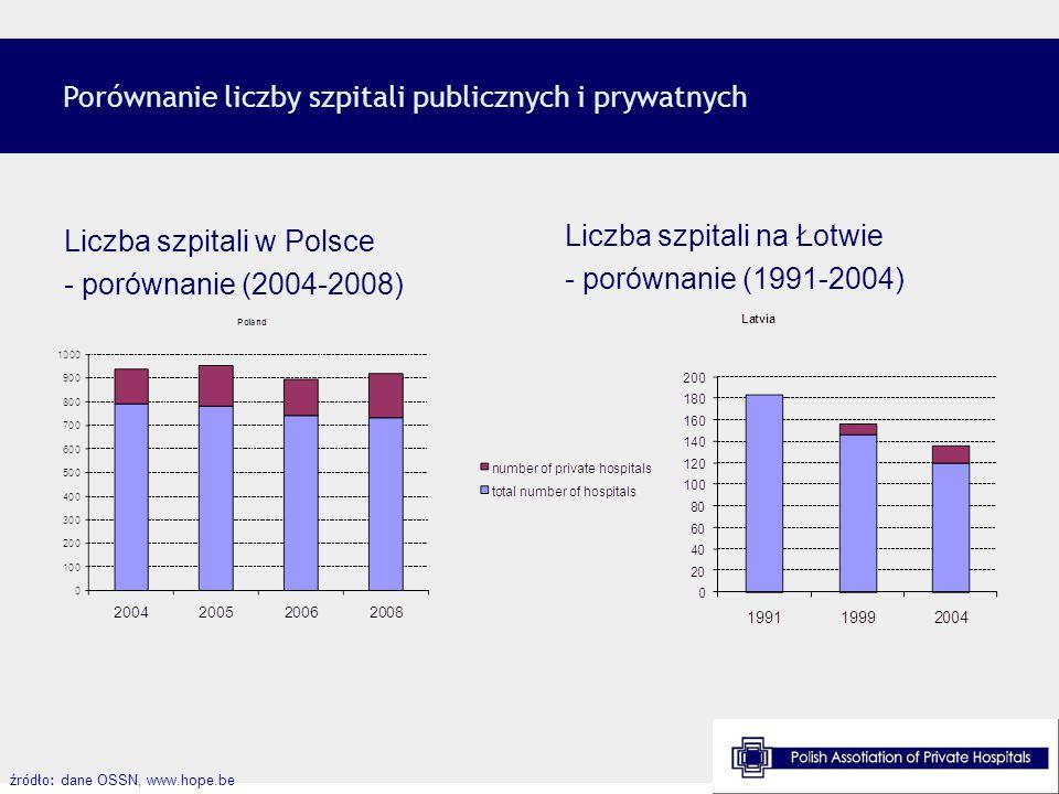 Porównanie liczby szpitali publicznych i prywatnych