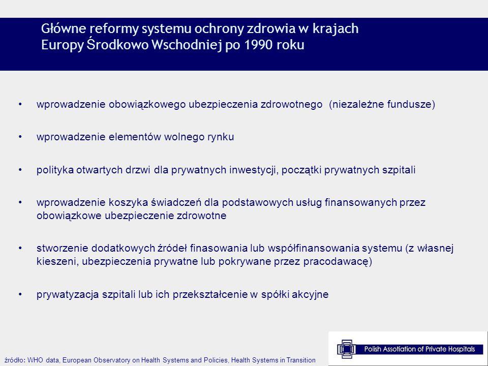 Główne reformy systemu ochrony zdrowia w krajach