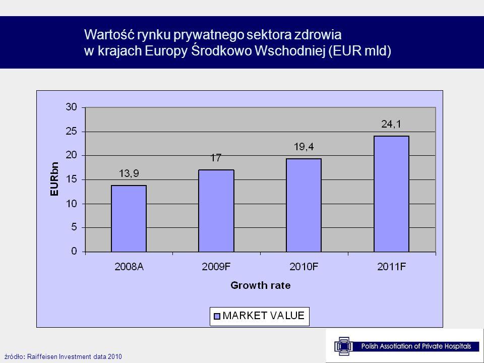Wartość rynku prywatnego sektora zdrowia
