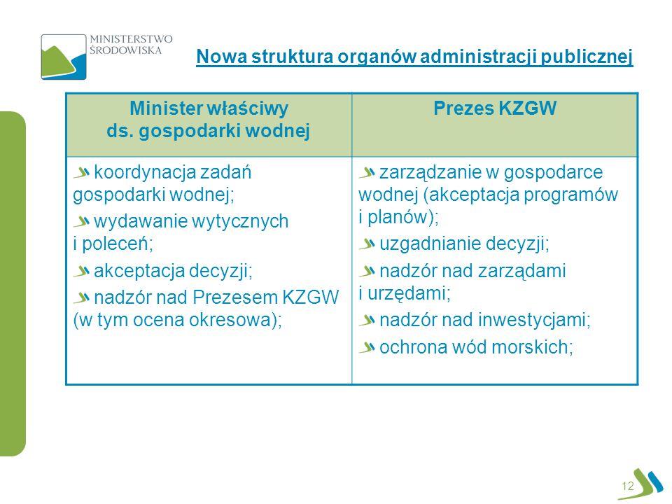 Minister właściwy ds. gospodarki wodnej