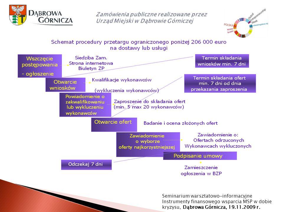 Zamówienia publiczne realizowane przez Urząd Miejski w Dąbrowie Górniczej