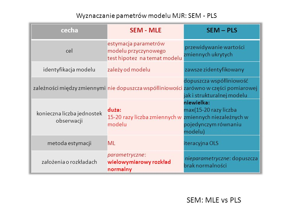 SEM: MLE vs PLS Wyznaczanie pametrów modelu MJR: SEM - PLS cecha